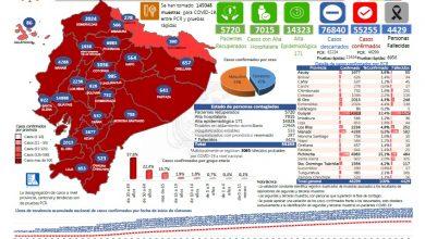 Photo of Casos de coronavirus en Ecuador, 55 255 contagiados, 4429 fallecidos