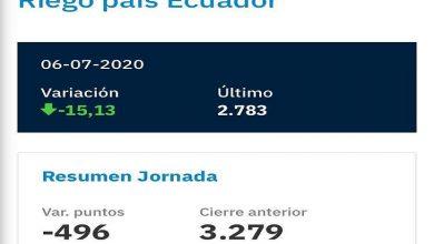 Photo of Riesgo país cayó 496 puntos tras anuncio de acuerdo previo con tenedores