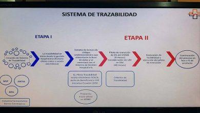 Photo of El Comité Empresarial Ecuatoriano y Juntos por la Salud advierten inconvenientes en sistema de compra de medicamentos