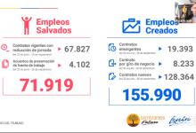 Photo of En Ecuador se perdieron 410 000 empleos entre marzo a septiembre de 2020, por efectos de la pandemia