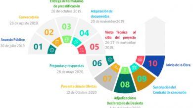 Photo of Concluyó el plazo para la entrega de ofertas para los proyectos eólicos Villonaco II y III y fotovoltaico El Aromo