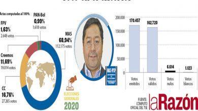 Photo of Se cierra cómputo del voto en el exterior, el MAS ganó con 68,9%, a 52,2 puntos de CC